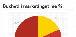 6 metoda si të përcaktoni buxhetin e marketingut