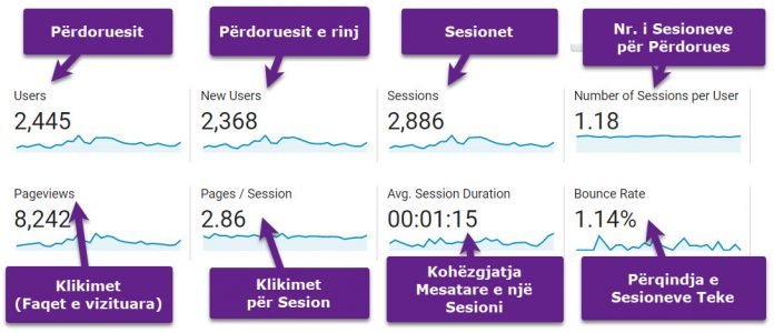 Metrikat e Google Analytics