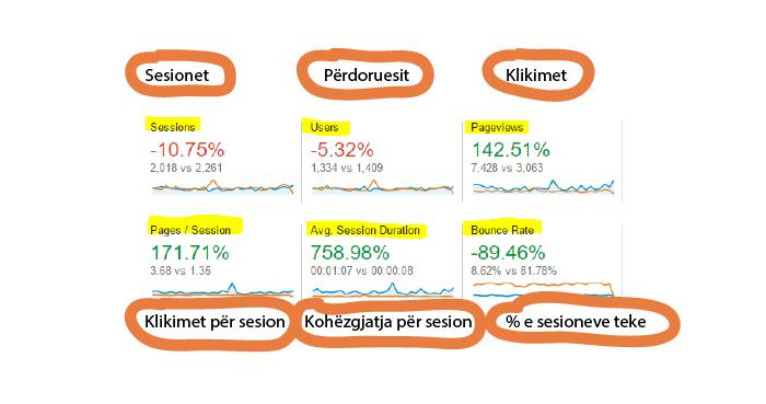 Metrikat kryesore te nderveprimit shqip