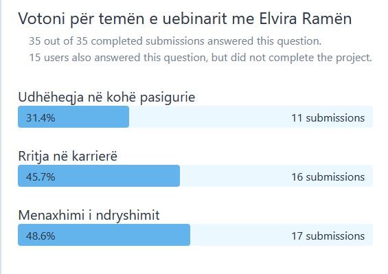 Rezultatet e sondazhit per uebinarin me Elvira Ramen